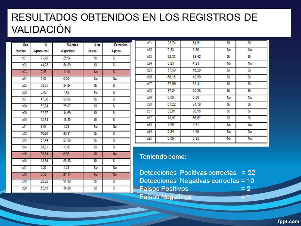 RESULTADOS OBTENIDOS EN LOS REGISTROS DE VALIDACIÓN