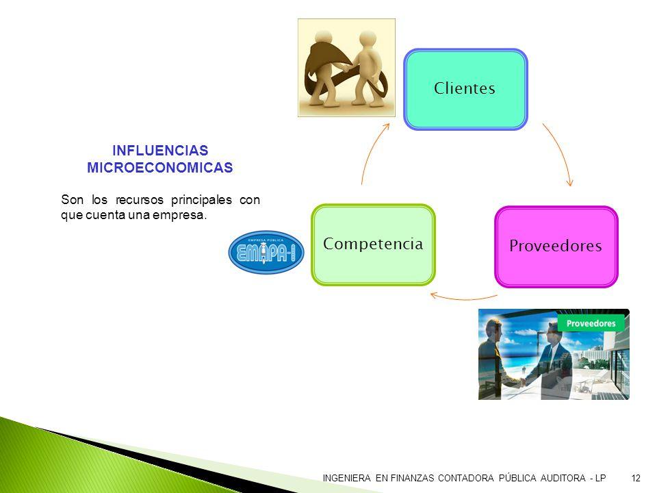 INFLUENCIAS MICROECONOMICAS