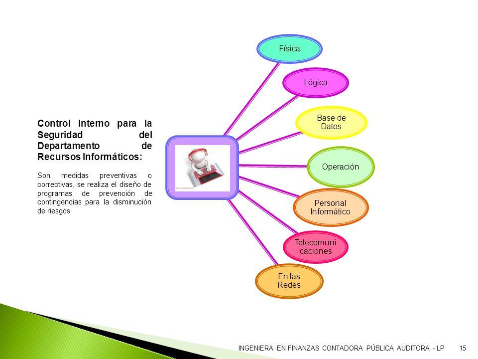 Física Lógica. Base de Datos. Operación. Personal Informático. Telecomunicaciones. En las Redes.