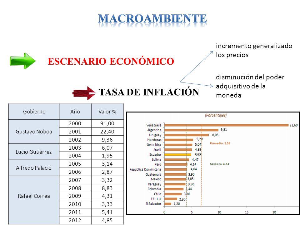MACROAMBIENTE ESCENARIO ECONÓMICO TASA DE INFLACIÓN