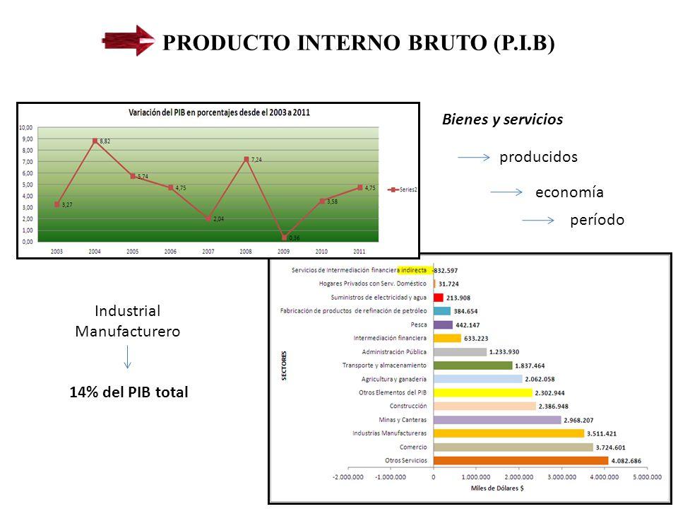 Industrial Manufacturero