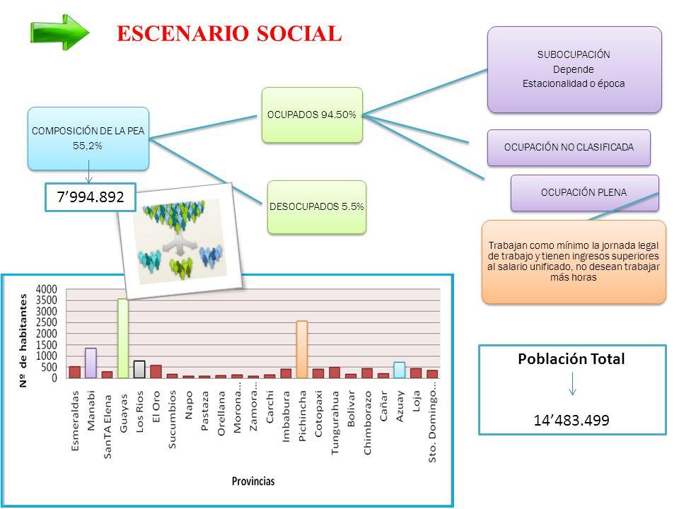 ESCENARIO SOCIAL 7'994.892 Población Total 14'483.499 SUBOCUPACIÓN