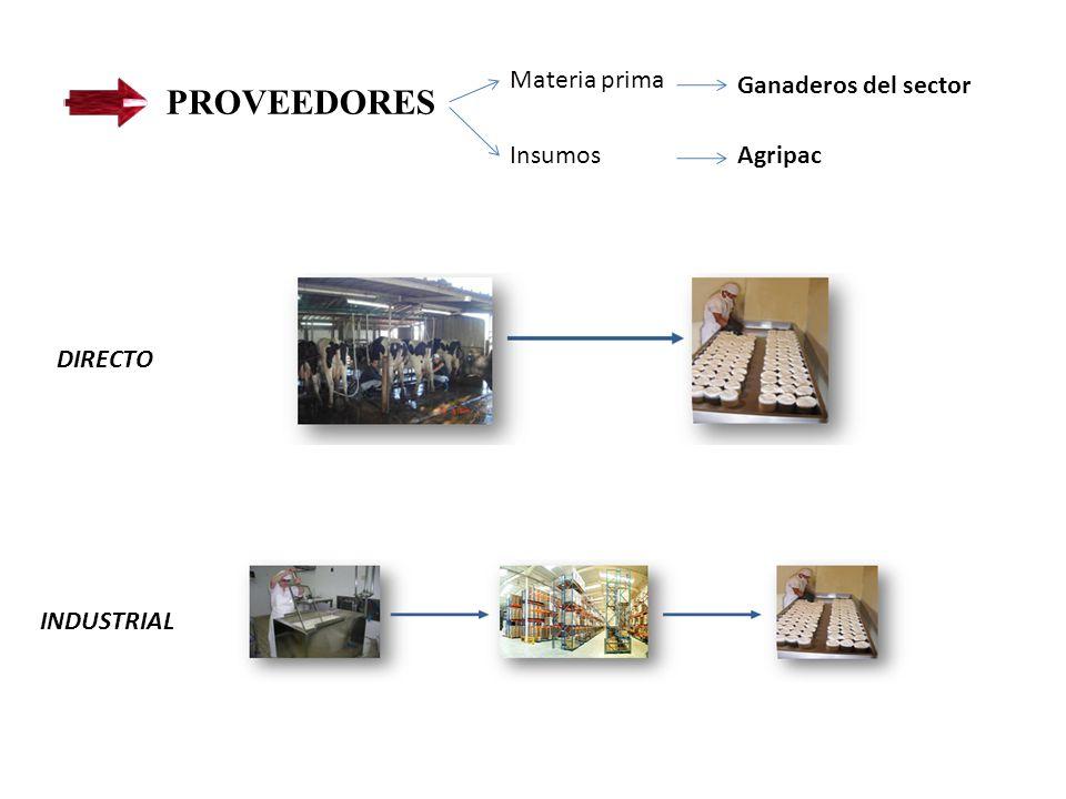 PROVEEDORES Materia prima Ganaderos del sector Insumos Agripac DIRECTO