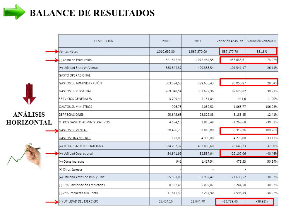 BALANCE DE RESULTADOS ANÁLISIS HORIZONTAL DESCRIPCIÓN 2010 2011