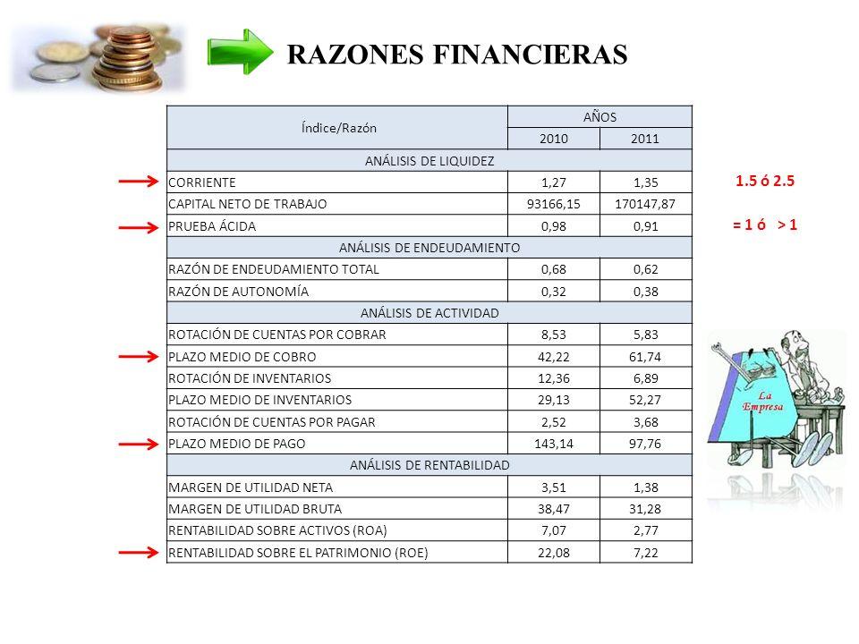 RAZONES FINANCIERAS 1.5 ó 2.5 = 1 ó > 1 Índice/Razón AÑOS 2010 2011