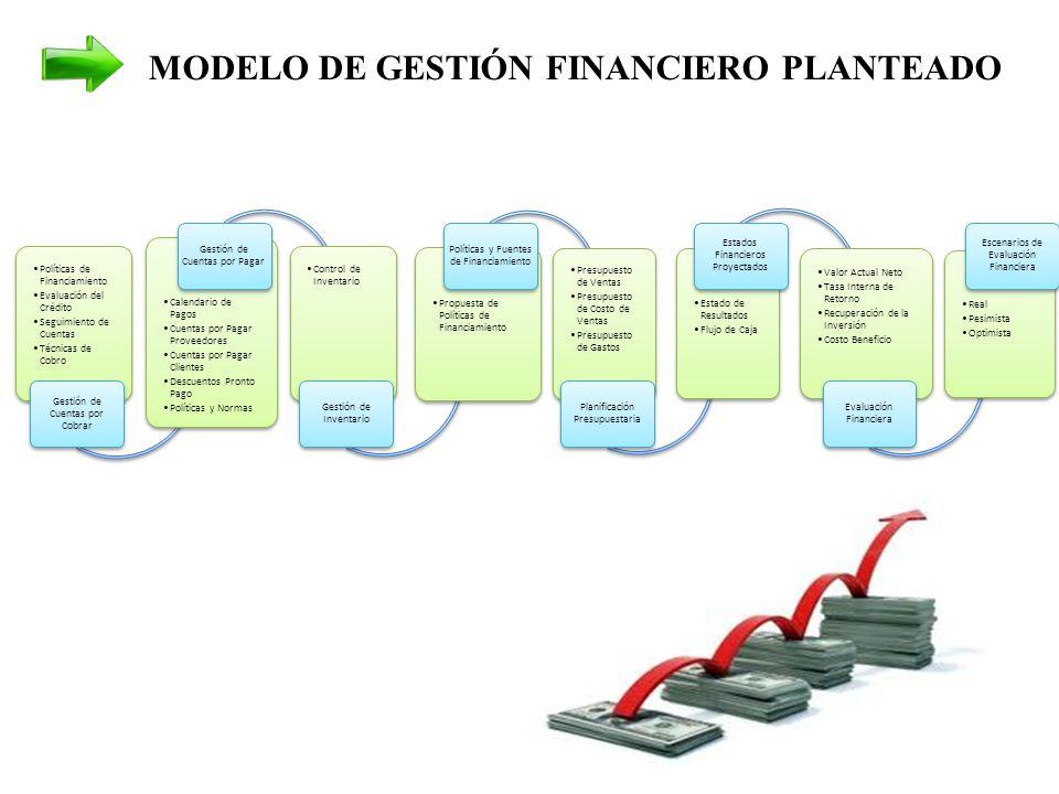 MODELO DE GESTIÓN FINANCIERO PLANTEADO
