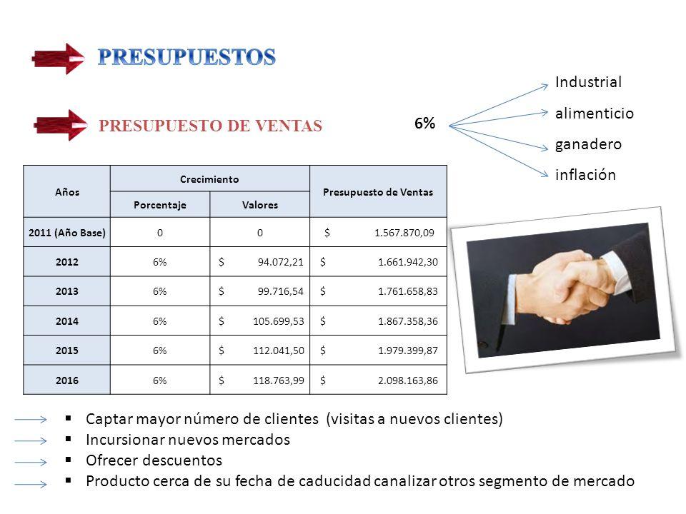 PRESUPUESTOS Industrial alimenticio ganadero 6% inflación