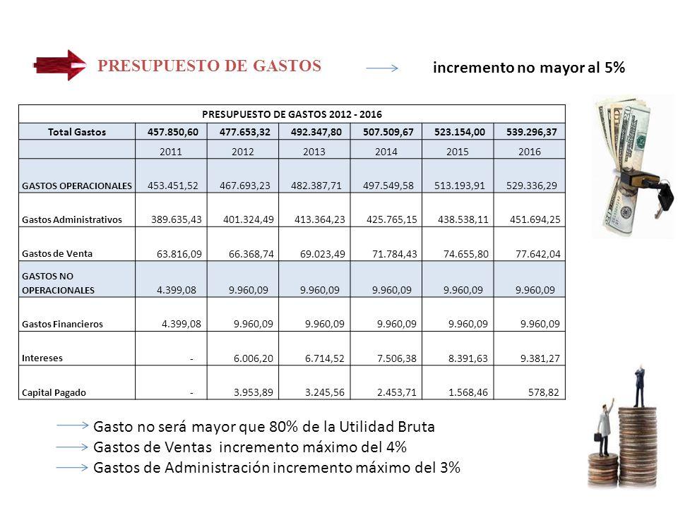 PRESUPUESTO DE GASTOS 2012 - 2016