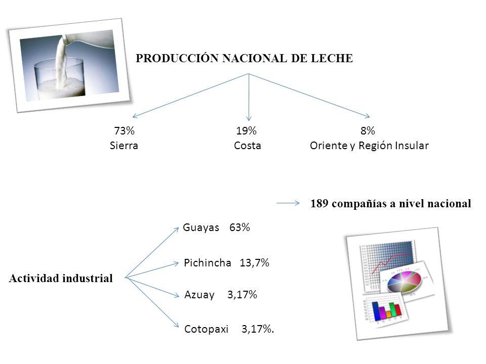 PRODUCCIÓN NACIONAL DE LECHE 189 compañías a nivel nacional