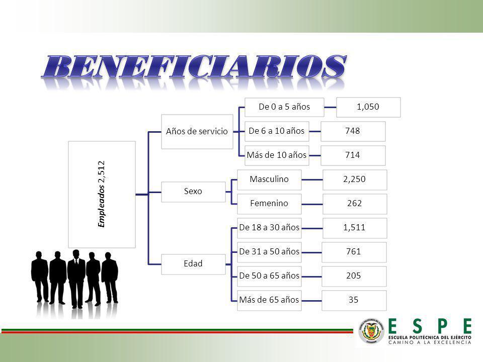 BENEFICIARIOS Empleados 2,512 Años de servicio De 0 a 5 años 1,050