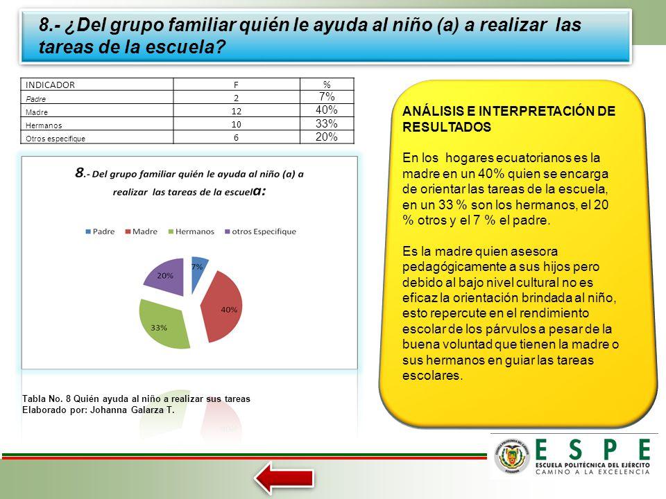 8.- ¿Del grupo familiar quién le ayuda al niño (a) a realizar las tareas de la escuela