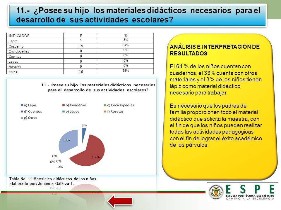 11.- ¿Posee su hijo los materiales didácticos necesarios para el desarrollo de sus actividades escolares