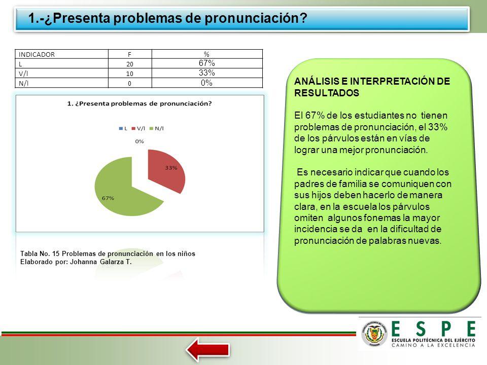1.-¿Presenta problemas de pronunciación