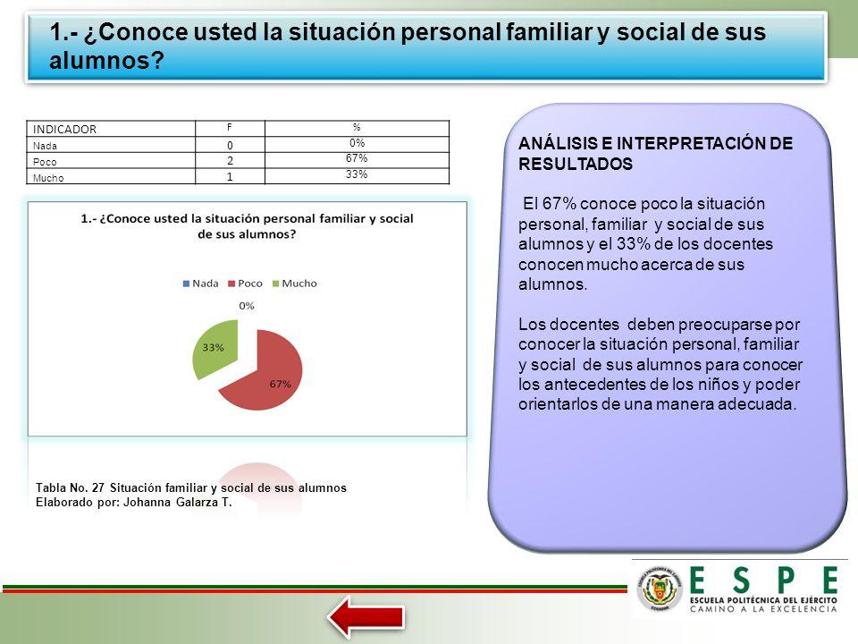 1.- ¿Conoce usted la situación personal familiar y social de sus alumnos