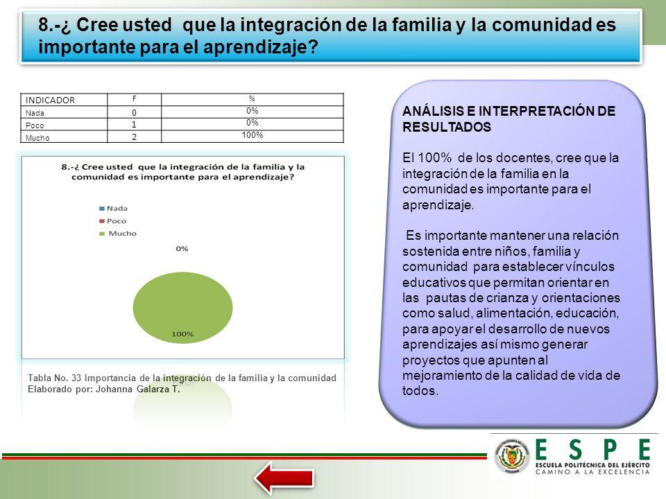 8.-¿ Cree usted que la integración de la familia y la comunidad es importante para el aprendizaje