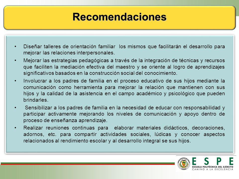 Recomendaciones Diseñar talleres de orientación familiar los mismos que facilitarán el desarrollo para mejorar las relaciones interpersonales.