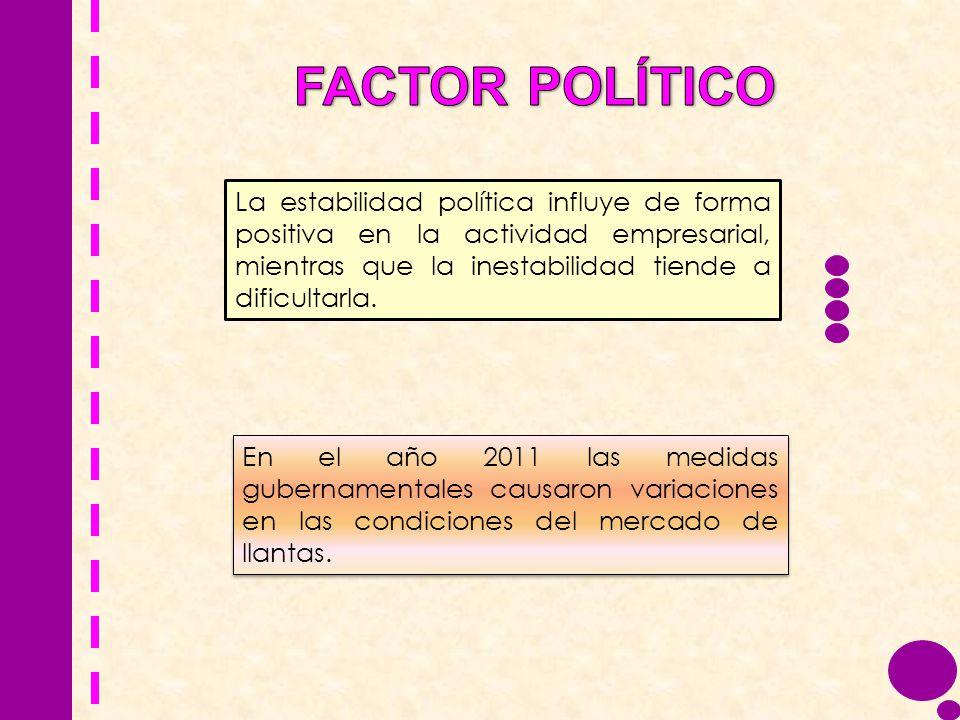 FACTOR POLÍTICO La estabilidad política influye de forma positiva en la actividad empresarial, mientras que la inestabilidad tiende a dificultarla.