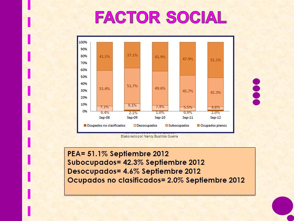 FACTOR SOCIAL PEA= 51.1% Septiembre 2012