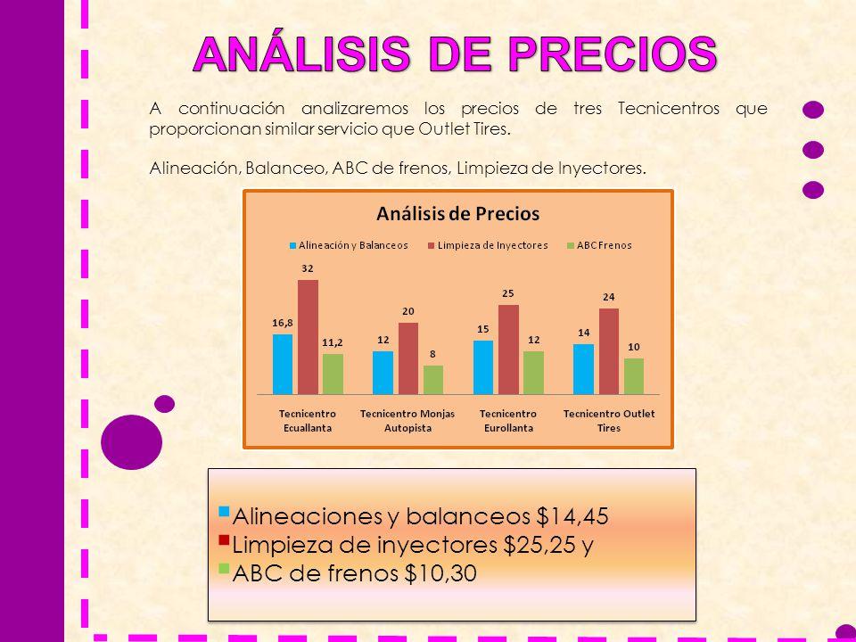 ANÁLISIS DE PRECIOS Alineaciones y balanceos $14,45
