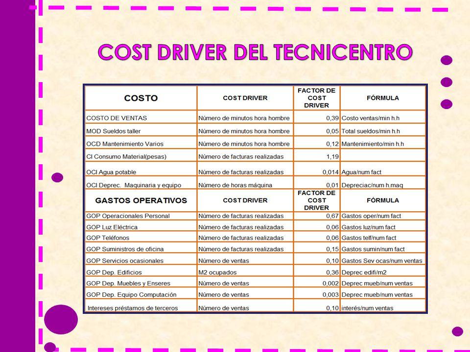 COST DRIVER DEL TECNICENTRO