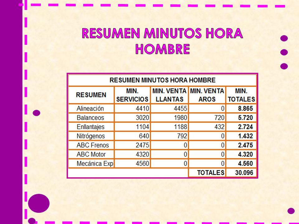 RESUMEN MINUTOS HORA HOMBRE
