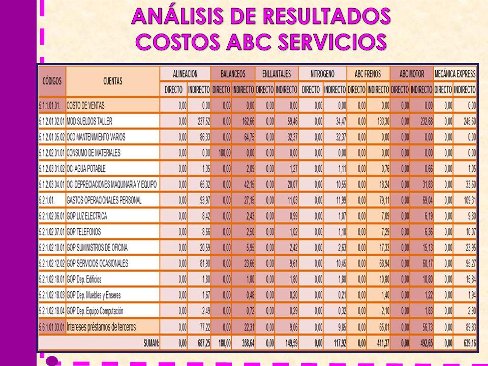 ANÁLISIS DE RESULTADOS COSTOS ABC SERVICIOS