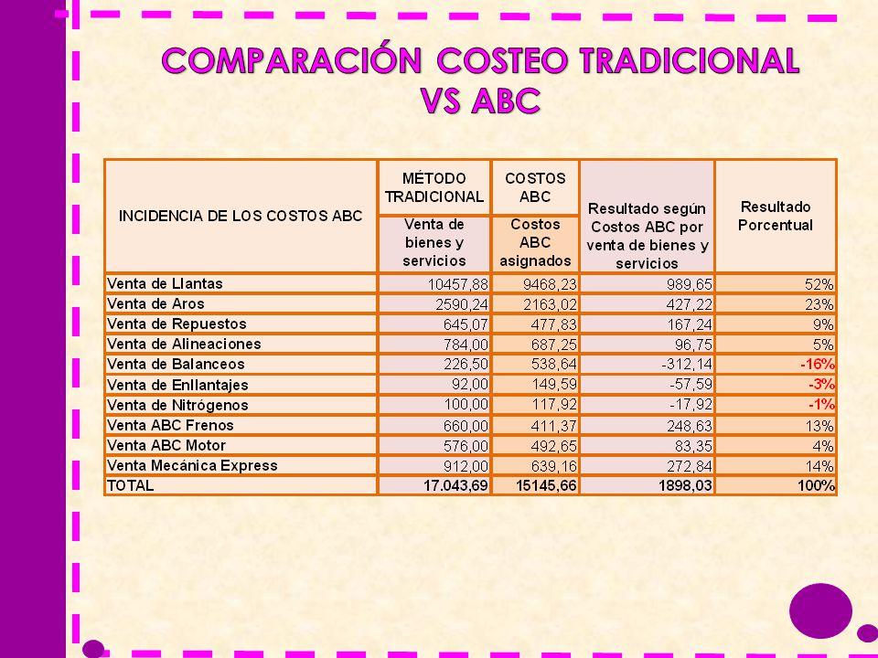 COMPARACIÓN COSTEO TRADICIONAL