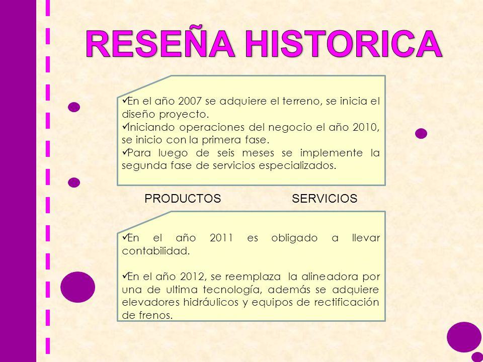 RESEÑA HISTORICA PRODUCTOS SERVICIOS