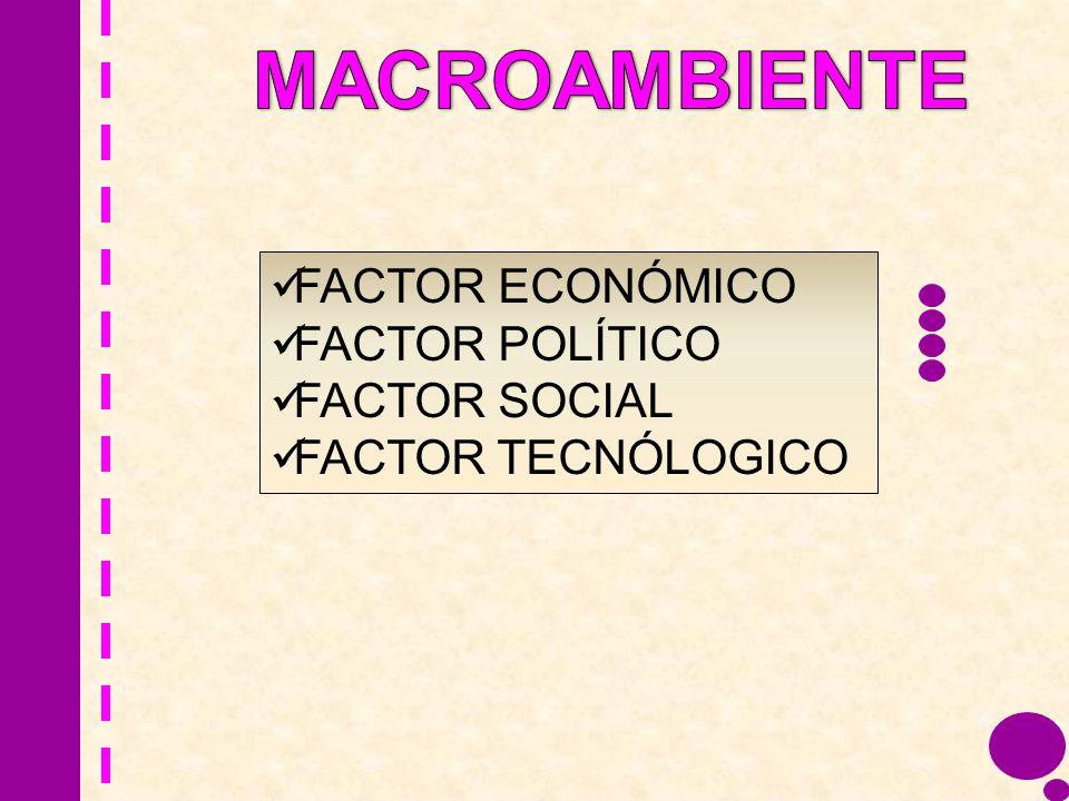 MACROAMBIENTE FACTOR ECONÓMICO FACTOR POLÍTICO FACTOR SOCIAL