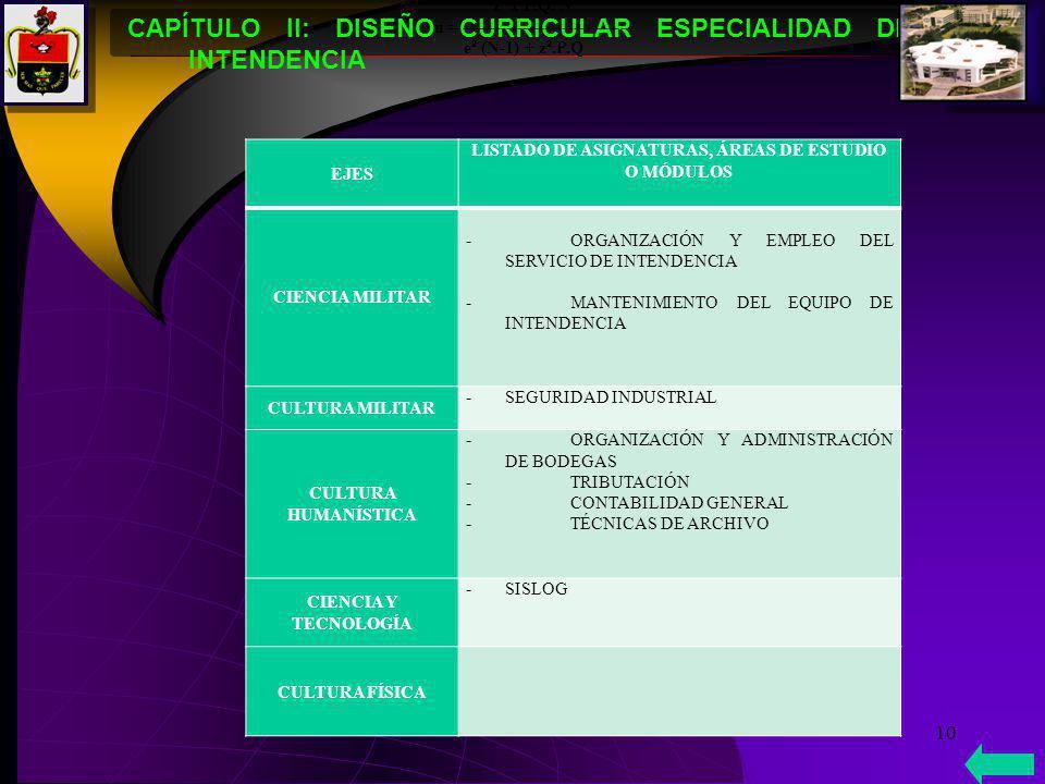 CAPÍTULO II: DISEÑO CURRICULAR ESPECIALIDAD DE INTENDENCIA