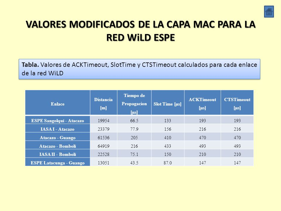 VALORES MODIFICADOS DE LA CAPA MAC PARA LA RED WiLD ESPE