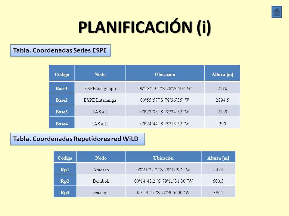 PLANIFICACIÓN (i) Tabla. Coordenadas Sedes ESPE