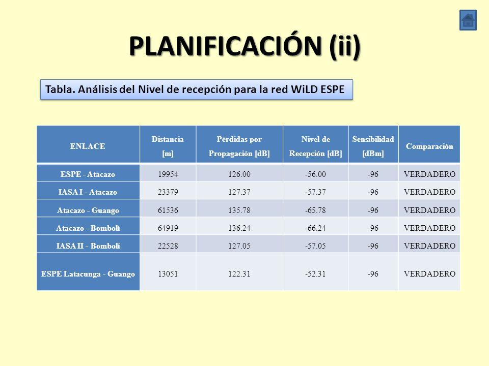PLANIFICACIÓN (ii) Tabla. Análisis del Nivel de recepción para la red WiLD ESPE. ENLACE. Distancia.