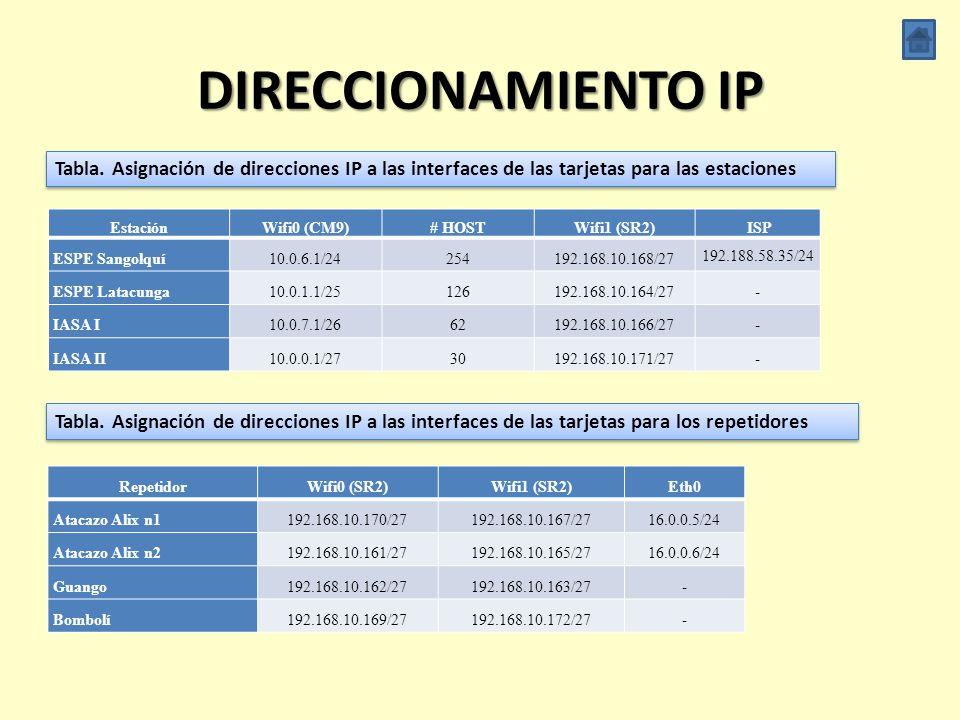 DIRECCIONAMIENTO IP Tabla. Asignación de direcciones IP a las interfaces de las tarjetas para las estaciones.