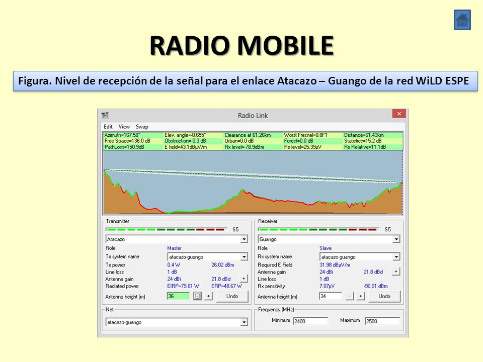 RADIO MOBILE Figura.