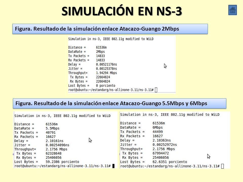 SIMULACIÓN EN NS-3 Figura. Resultado de la simulación enlace Atacazo-Guango 2Mbps.