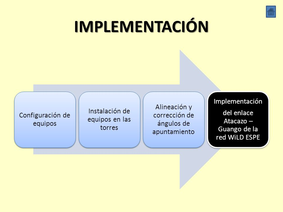 IMPLEMENTACIÓN Implementación