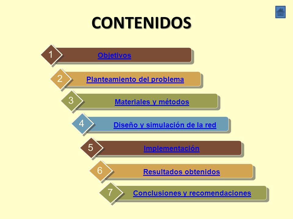 CONTENIDOS 1 2 3 4 5 6 7 Objetivos Planteamiento del problema