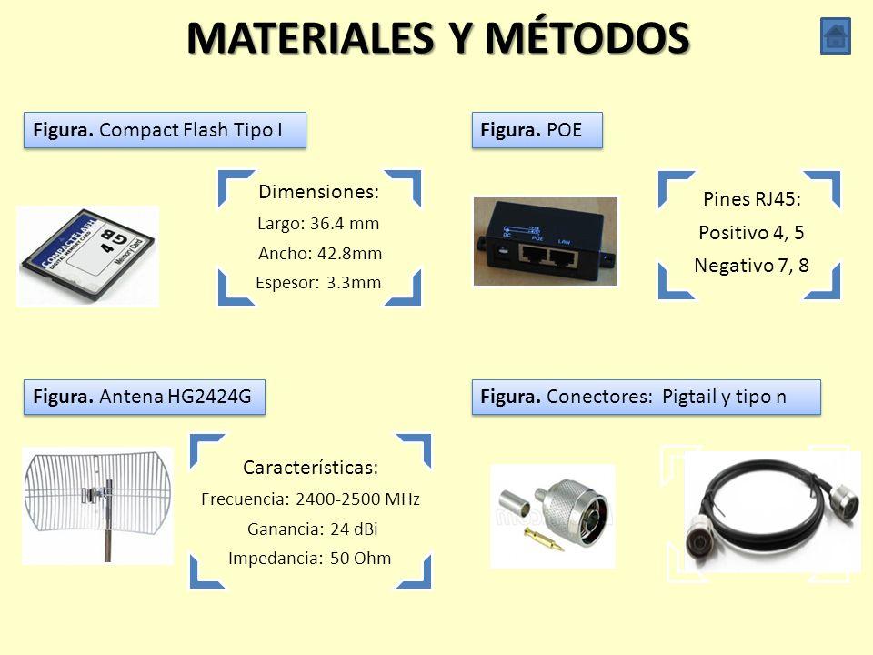MATERIALES Y MÉTODOS Dimensiones: Pines RJ45: Positivo 4, 5