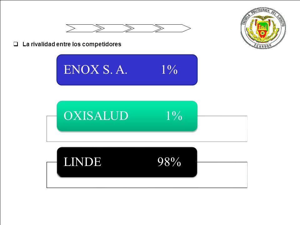 ENOX S. A. 1% OXISALUD 1% LINDE 98%