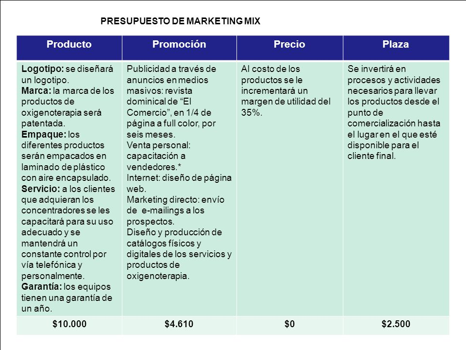 PRESUPUESTO DE MARKETING MIX