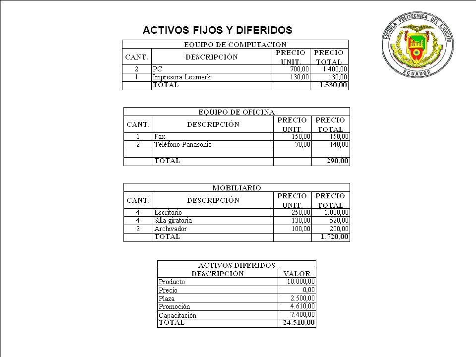 ACTIVOS FIJOS Y DIFERIDOS