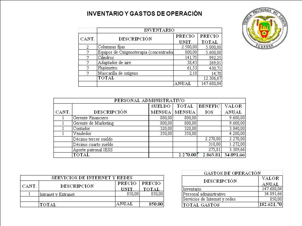INVENTARIO Y GASTOS DE OPERACIÓN