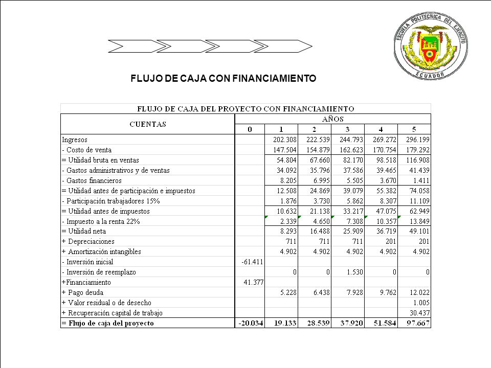 FLUJO DE CAJA CON FINANCIAMIENTO