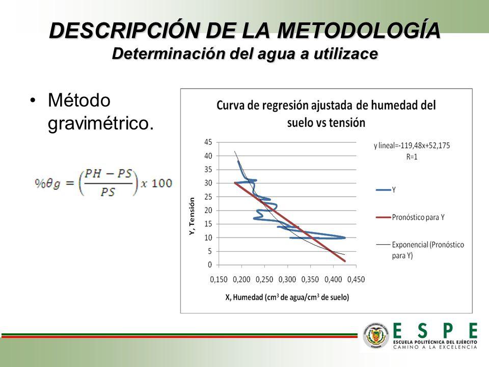DESCRIPCIÓN DE LA METODOLOGÍA Determinación del agua a utilizace