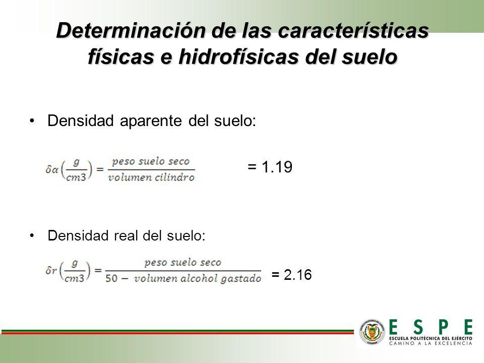 Determinación de las características físicas e hidrofísicas del suelo
