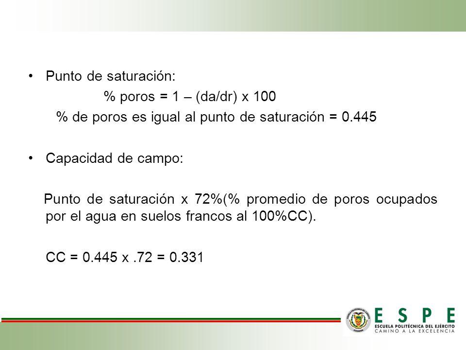 Punto de saturación: % poros = 1 – (da/dr) x 100. % de poros es igual al punto de saturación = 0.445.