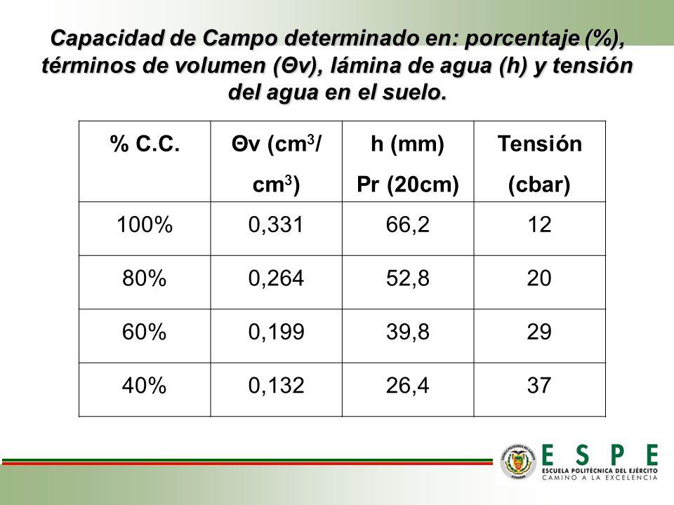 Capacidad de Campo determinado en: porcentaje (%), términos de volumen (Θv), lámina de agua (h) y tensión del agua en el suelo.