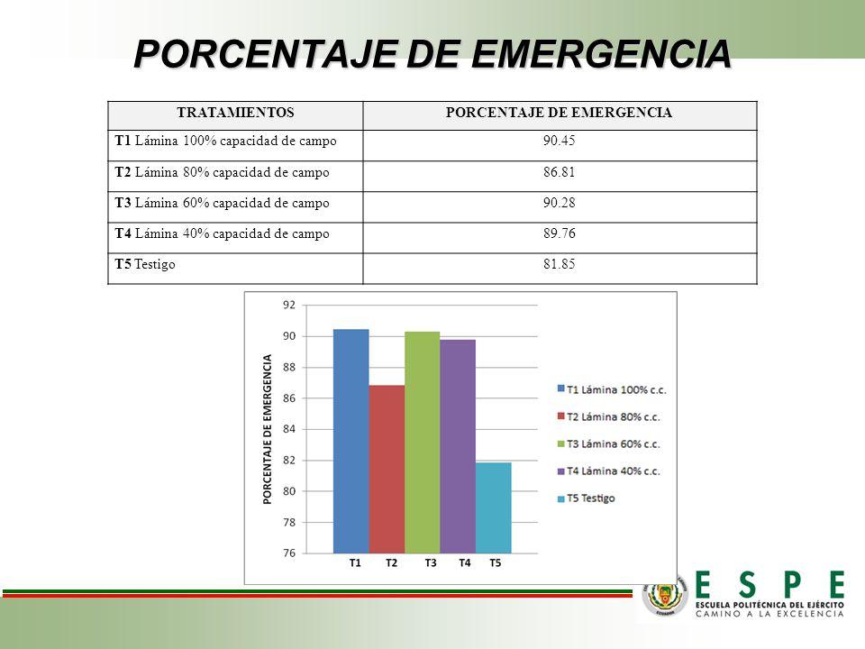 PORCENTAJE DE EMERGENCIA