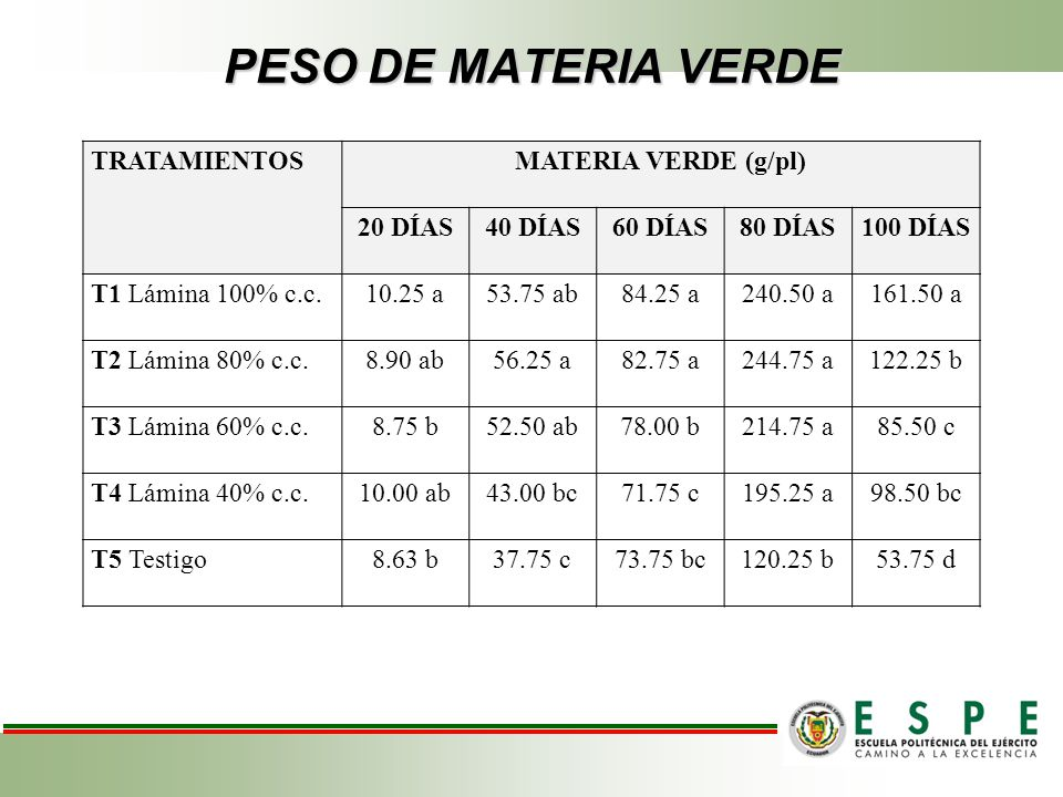 PESO DE MATERIA VERDE TRATAMIENTOS MATERIA VERDE (g/pl) 20 DÍAS
